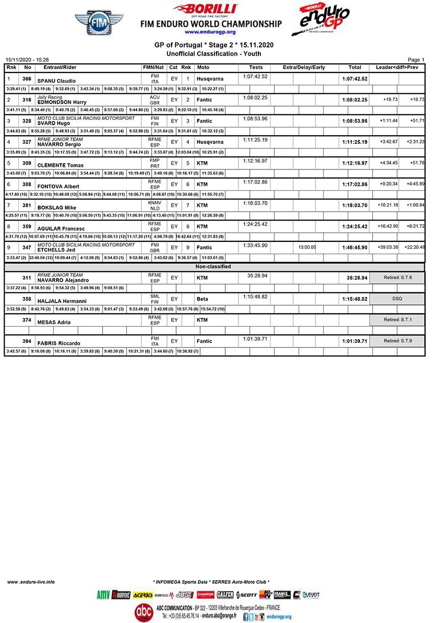 Стив Холкомб выиграл чемпионат EnduroGP 2020