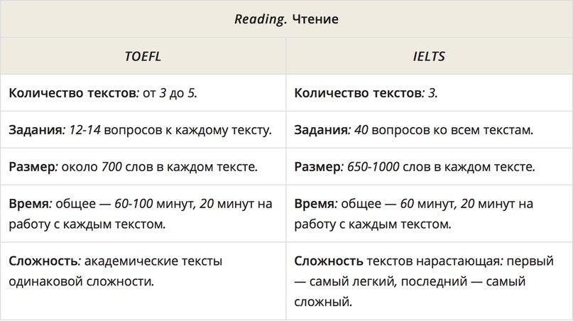 Хочу сдать на сертификат. Что выбрать: IELTS или TOEFL?, изображение №1