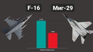 F-16 vs Миг-29. Воздушный бой истребителей четвертого поколения
