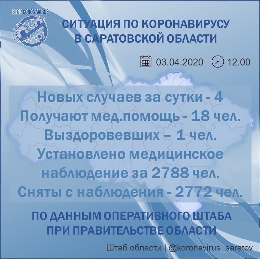 В 32-х регионах России за минувшие сутки зафиксирован 601 новый случай коронавируса
