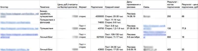 Как получить 25 броней в апарты на 232000 руб. с бюджетом 0 руб. с помощью инстаграм?, изображение №8