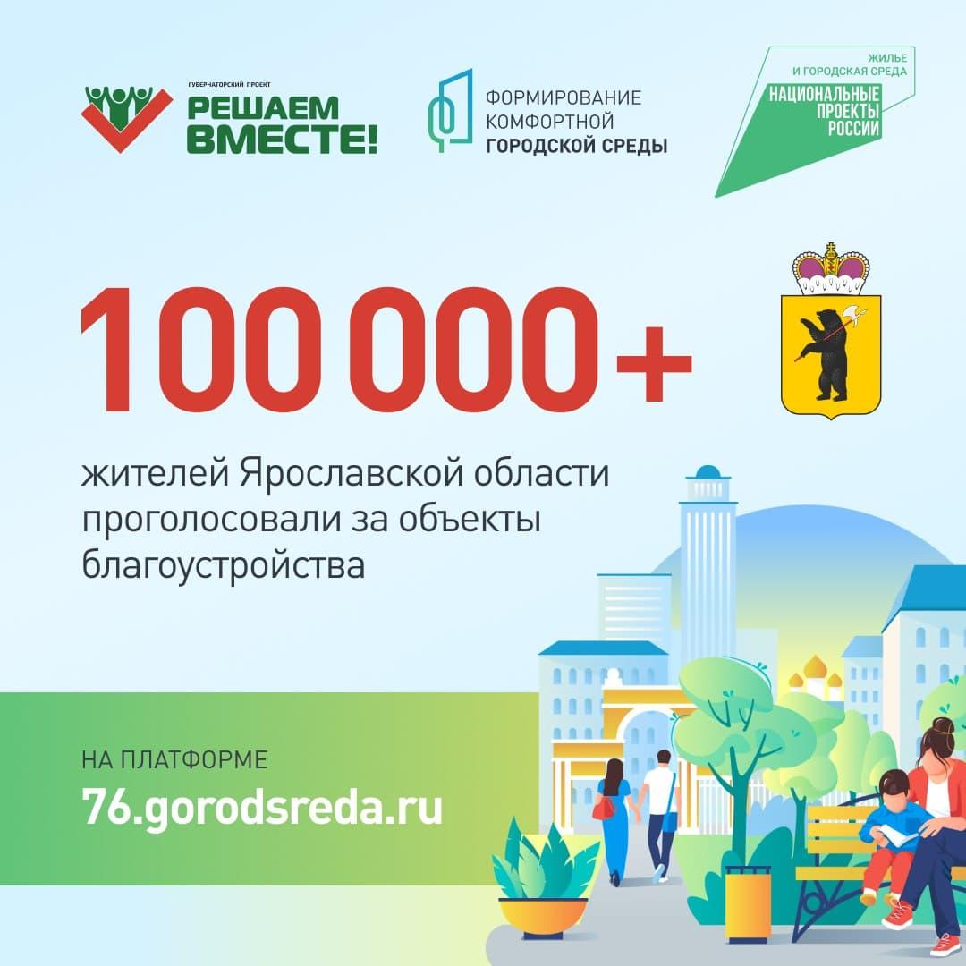 В Ярославле завершилось голосование по федеральному проекту «Формирование комфортной городской среды»