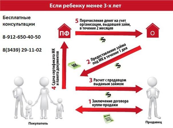 региональный материнский капитал на улучшение жилищных условий