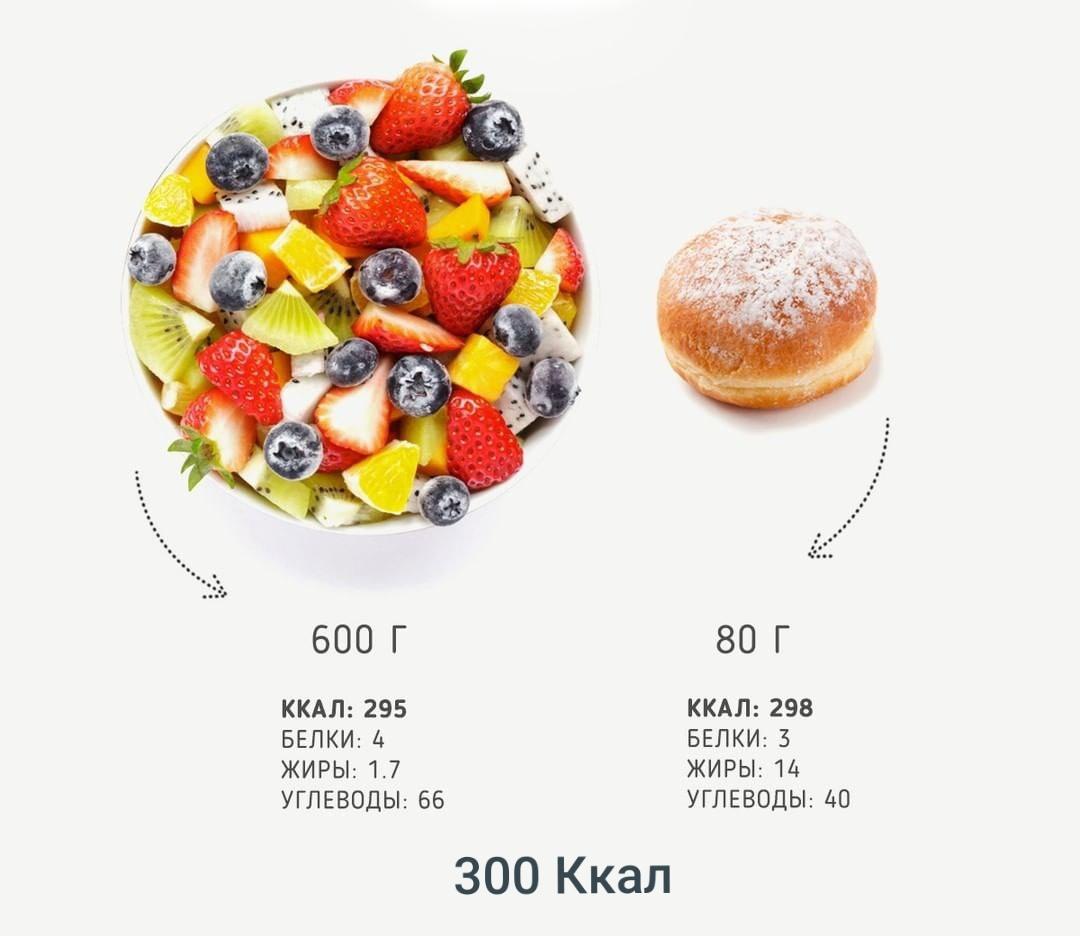 300 Калорий Можно Похудеть.