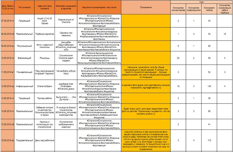 Пример контент-плана для стоматологической клиники