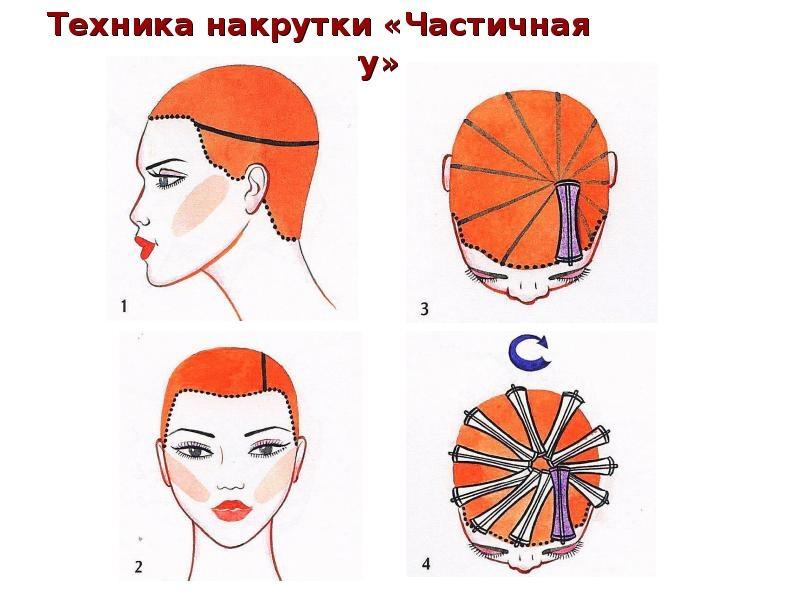 Секреты мастера парикмахера — техники распределения коклюшек при химической завивки волос., изображение №10