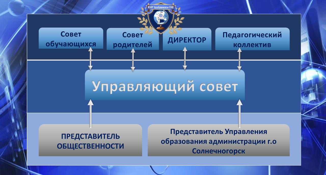 оптимизировать сайт Алабушевская улица