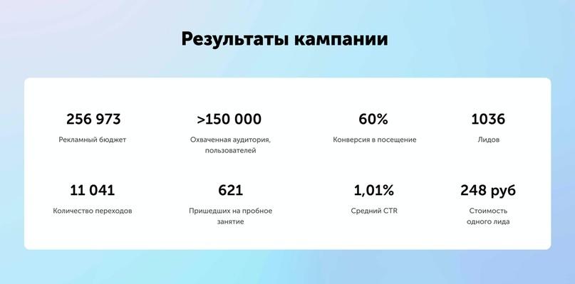 Результаты по проекту Перекрёсток в Instagram и Facebook