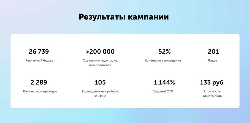 Результаты по проекту IndiGo во ВКонтакте