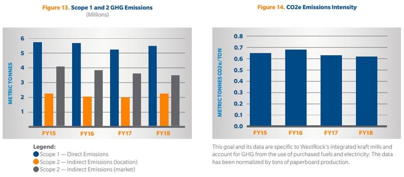 Инвестировать в компанию, которая вроде как заботится об экологии, как минимум приятно. Можно не разбираться в деталях выброса парниковых газов, однако, нельзя не выделить качественные инициативы Westrock, вроде сегмента по переработке вторсырья