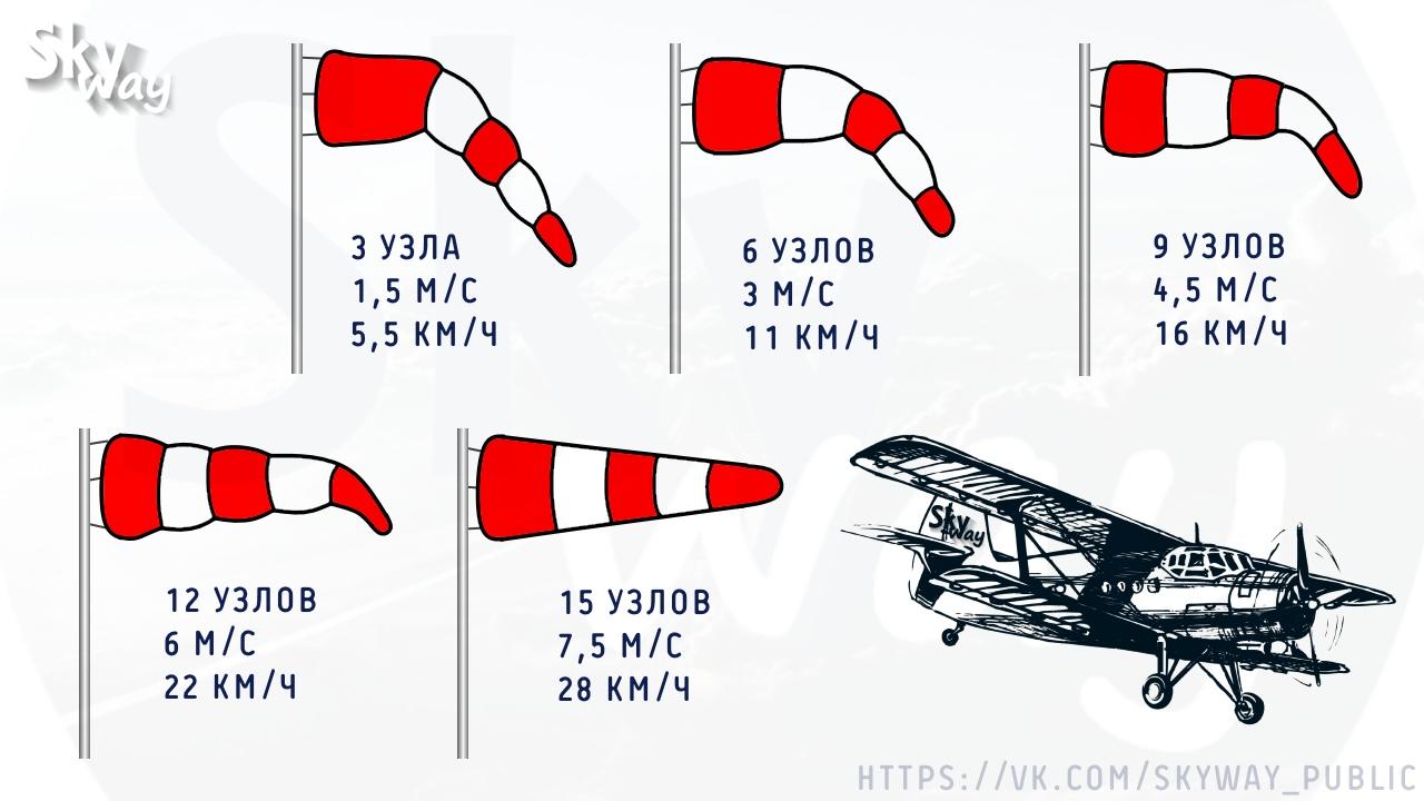 ветроуказатель, windcone, airsock, авиация
