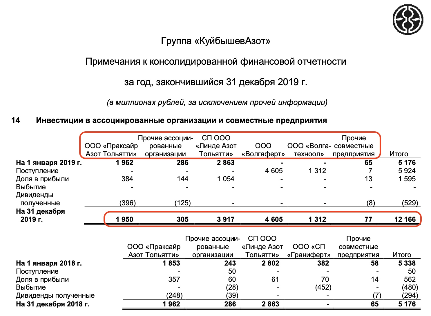 КуйбышевАзот - полный разбор компании + SWOT-анализ, изображение №5