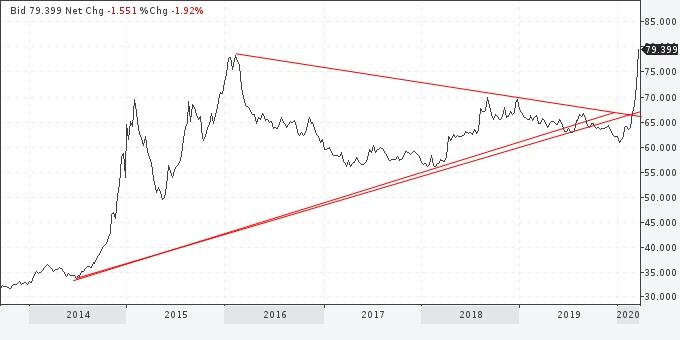 2014-2020 Курс рубля