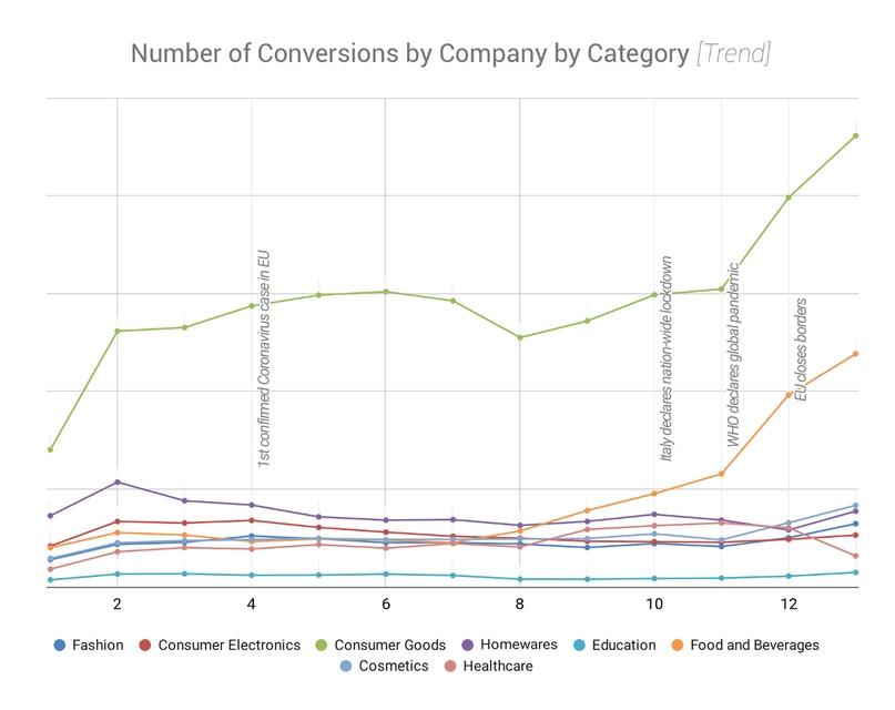Влияние COVID-19 на стоимость клика в различных отраслях, изображение №7