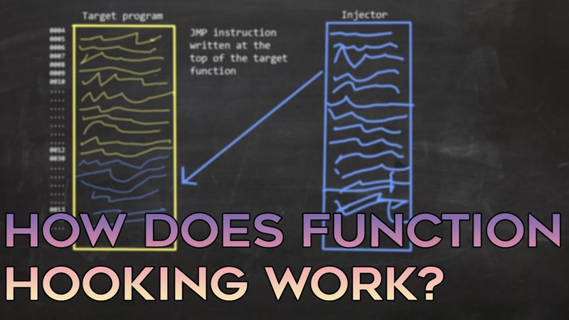 How Function Hooking Detouring Works