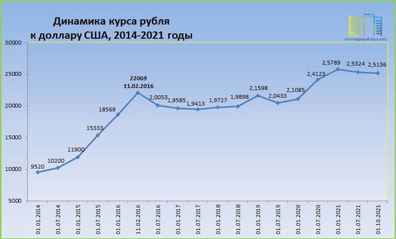 Курс белорусского рубля по отношению к доллару США в 2014-2021 годах