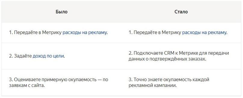 Изменения в Яндекс Метрике