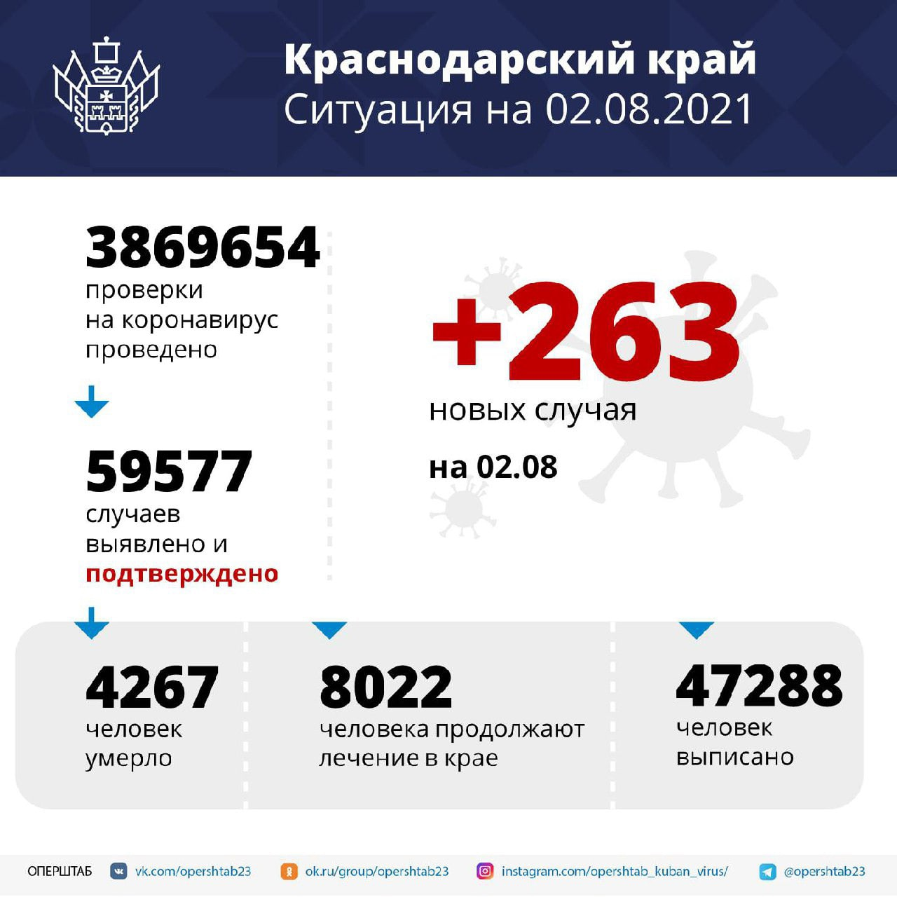На Кубани за сутки подтвердили 263 новых случая...