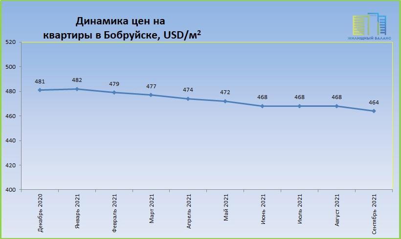 Цены на квартиры в Бобруйске с начала 2021 года