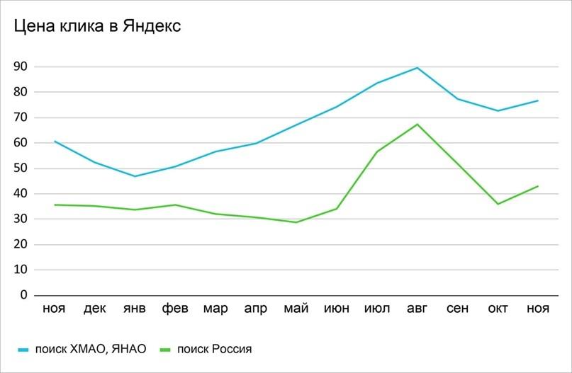 Средняя цена клика на поиске в Яндекс — 65,4 руб. Интересно, что стоимость перехода по ХМАО-ЯНАО начала расти уже в апреле, а по России — только через полгода