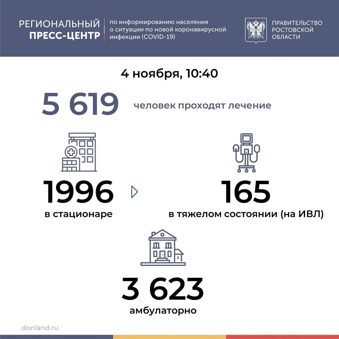 На Дону число инфицированных COVID-19 выросло на 309, в Таганроге 29 новых случаев